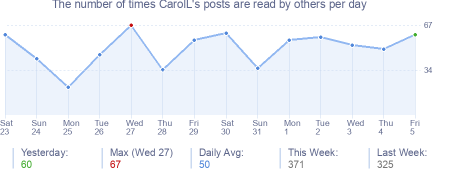 How many times CarolL's posts are read daily