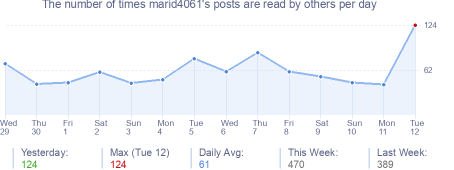 How many times marid4061's posts are read daily