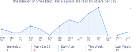 How many times Blind Bruce's posts are read daily