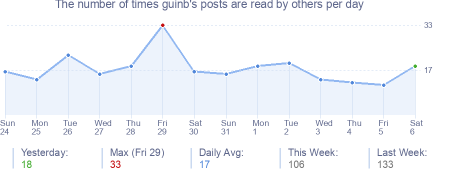 How many times guinb's posts are read daily