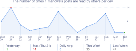 How many times r_marlowe's posts are read daily