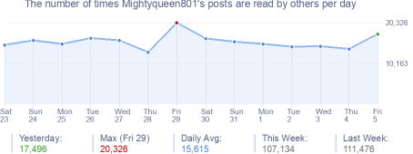 How many times Mightyqueen801's posts are read daily