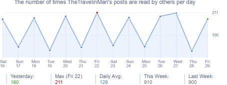 How many times TheTravelinMan's posts are read daily