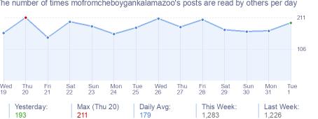 How many times mofromcheboygankalamazoo's posts are read daily