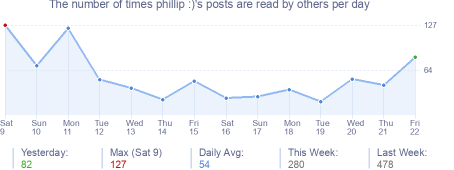 How many times phillip :)'s posts are read daily