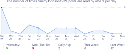 How many times SmittyJohnson123's posts are read daily