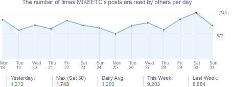 How many times MIKEETC's posts are read daily