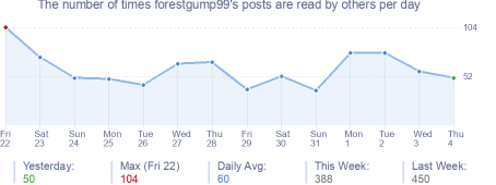 How many times forestgump99's posts are read daily