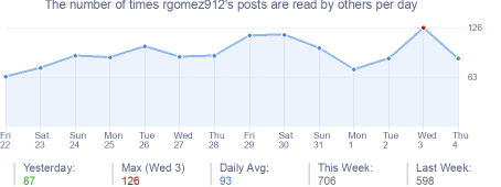 How many times rgomez912's posts are read daily