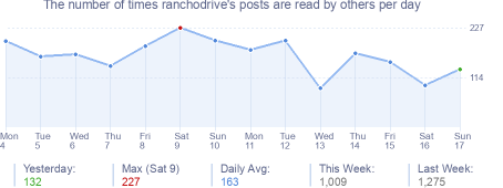 How many times ranchodrive's posts are read daily