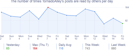 How many times TornadoAlley's posts are read daily