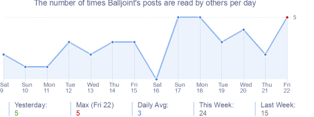 How many times Balljoint's posts are read daily