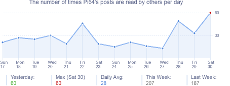How many times Pi64's posts are read daily
