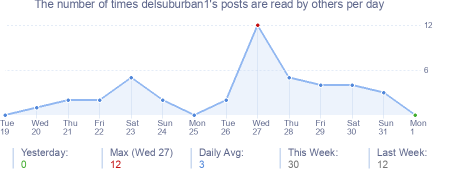 How many times delsuburban1's posts are read daily
