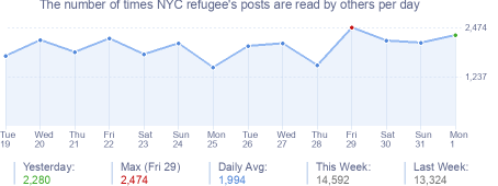 How many times NYC refugee's posts are read daily