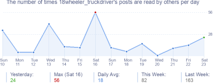 How many times 18wheeler_truckdriver's posts are read daily