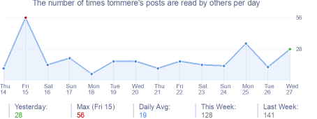 How many times tommere's posts are read daily