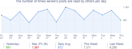 How many times eevee's posts are read daily