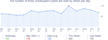 How many times uncletupelo's posts are read daily