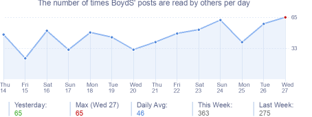 How many times BoydS's posts are read daily