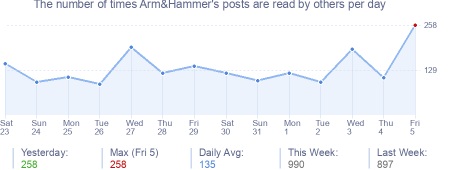 How many times Arm&Hammer's posts are read daily