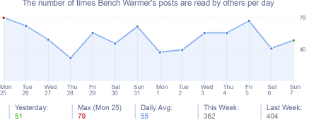 How many times Bench Warmer's posts are read daily