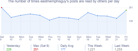 How many times eastmemphisguy's posts are read daily