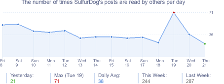 How many times SulfurDog's posts are read daily