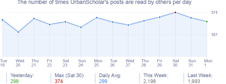 How many times UrbanScholar's posts are read daily
