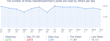 How many times mainebrokerman's posts are read daily
