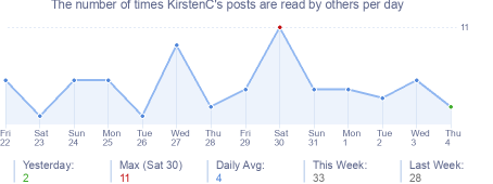 How many times KirstenC's posts are read daily