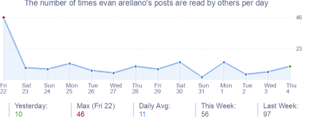 How many times evan arellano's posts are read daily