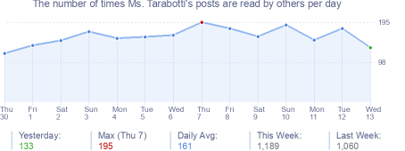 How many times Ms. Tarabotti's posts are read daily