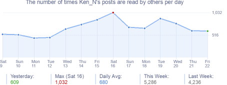 How many times Ken_N's posts are read daily