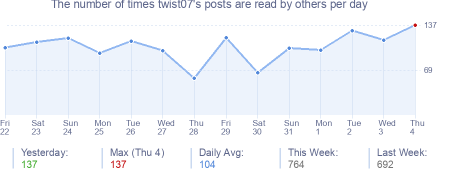 How many times twist07's posts are read daily