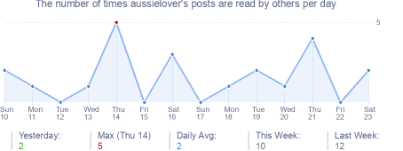 How many times aussielover's posts are read daily