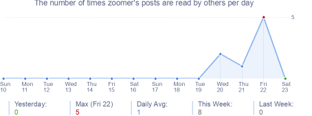 How many times zoomer's posts are read daily