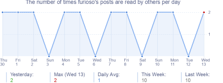 How many times furioso's posts are read daily