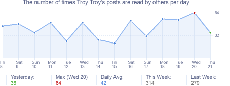 How many times Troy Troy's posts are read daily