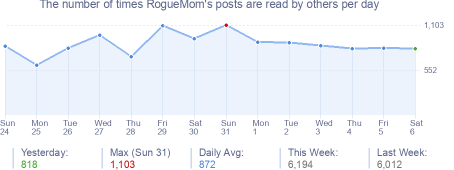 How many times RogueMom's posts are read daily