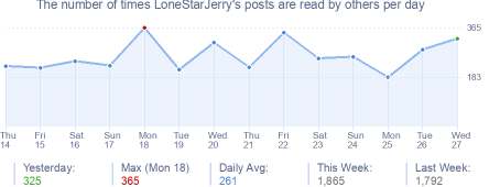 How many times LoneStarJerry's posts are read daily