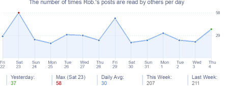 How many times Rob.'s posts are read daily