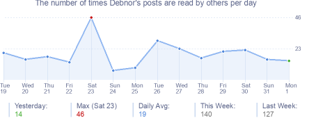 How many times Debnor's posts are read daily