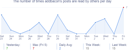 How many times addbacon's posts are read daily