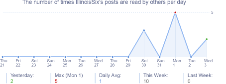 How many times IllinoisSix's posts are read daily