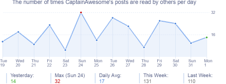 How many times CaptainAwesome's posts are read daily