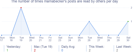 How many times mamabecker's posts are read daily