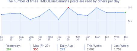 How many times TMBGBlueCanary's posts are read daily