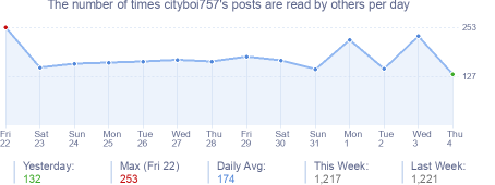 How many times cityboi757's posts are read daily