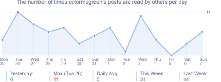 How many times colormegreen's posts are read daily